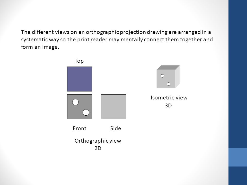 The different views on an orthographic projection drawing are arranged in a systematic way so the print reader may mentally connect them together and form an image.