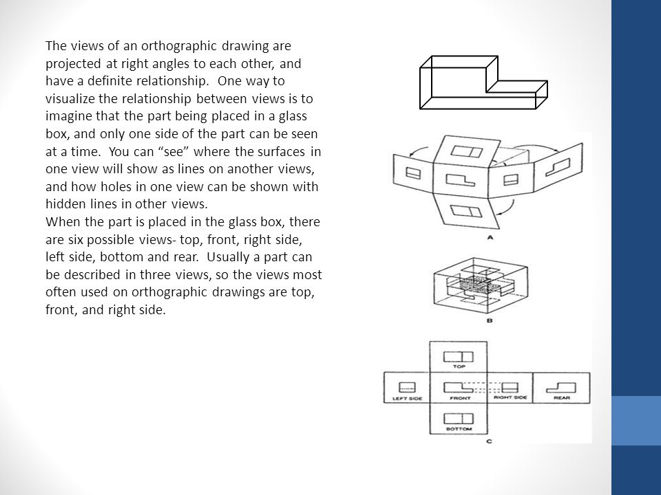The views of an orthographic drawing are projected at right angles to each other, and have a definite relationship. One way to visualize the relationship between views is to imagine that the part being placed in a glass box, and only one side of the part can be seen at a time. You can see where the surfaces in one view will show as lines on another views, and how holes in one view can be shown with hidden lines in other views.