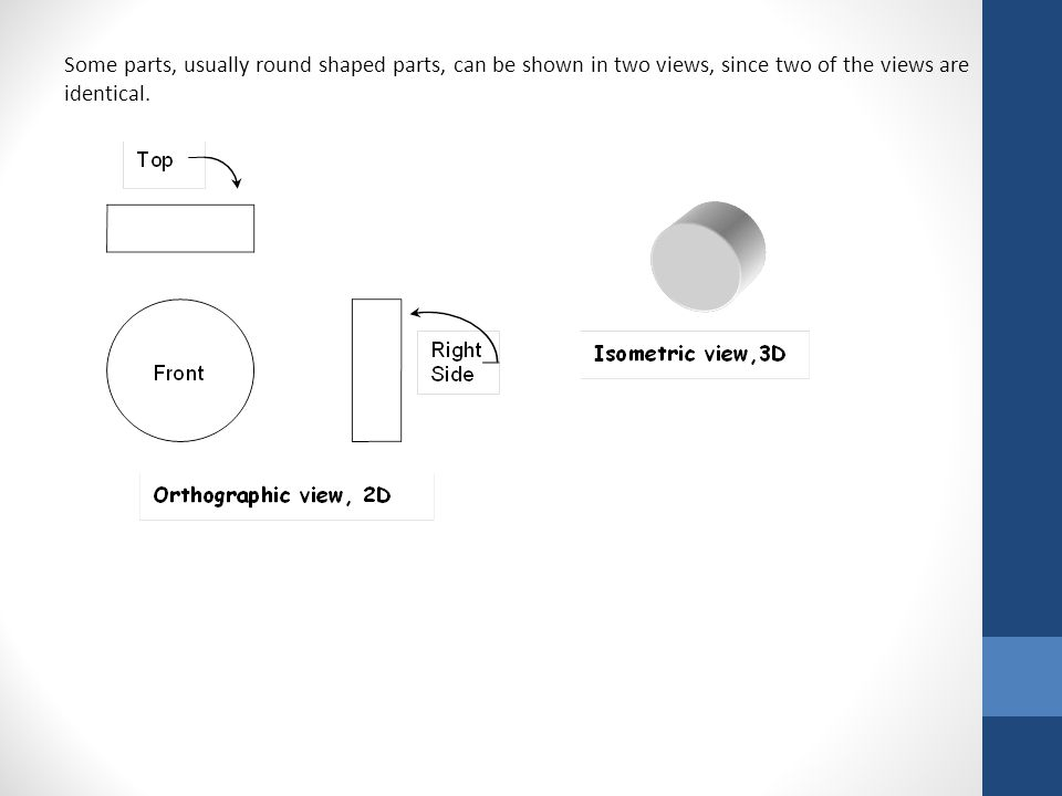 Some parts, usually round shaped parts, can be shown in two views, since two of the views are identical.