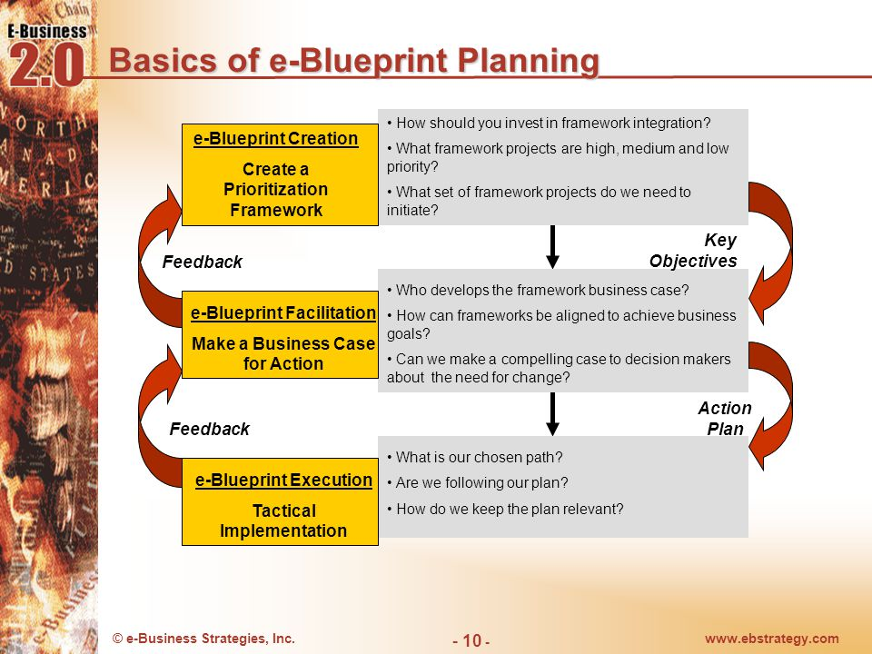 Basics of e-Blueprint Planning
