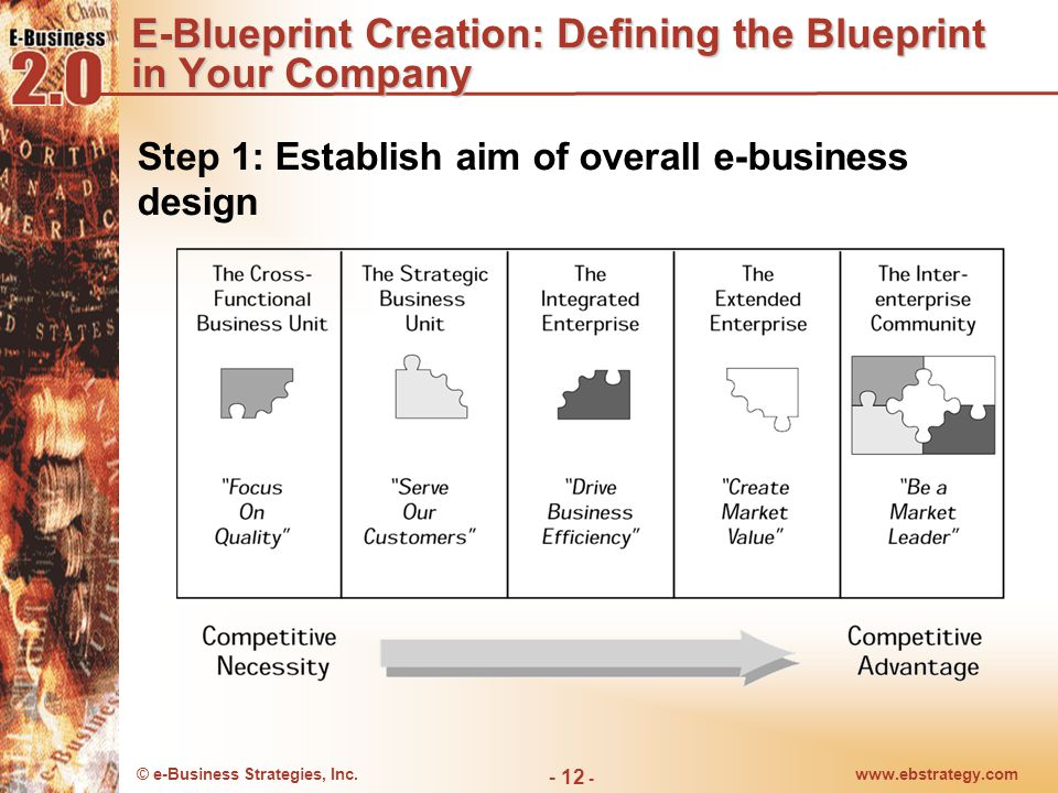 Translating e business strategy into action e blueprint e blueprint creation defining the blueprint in your company malvernweather