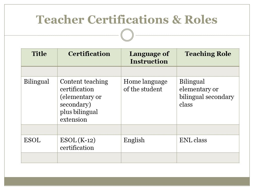Teacher Certifications & Roles