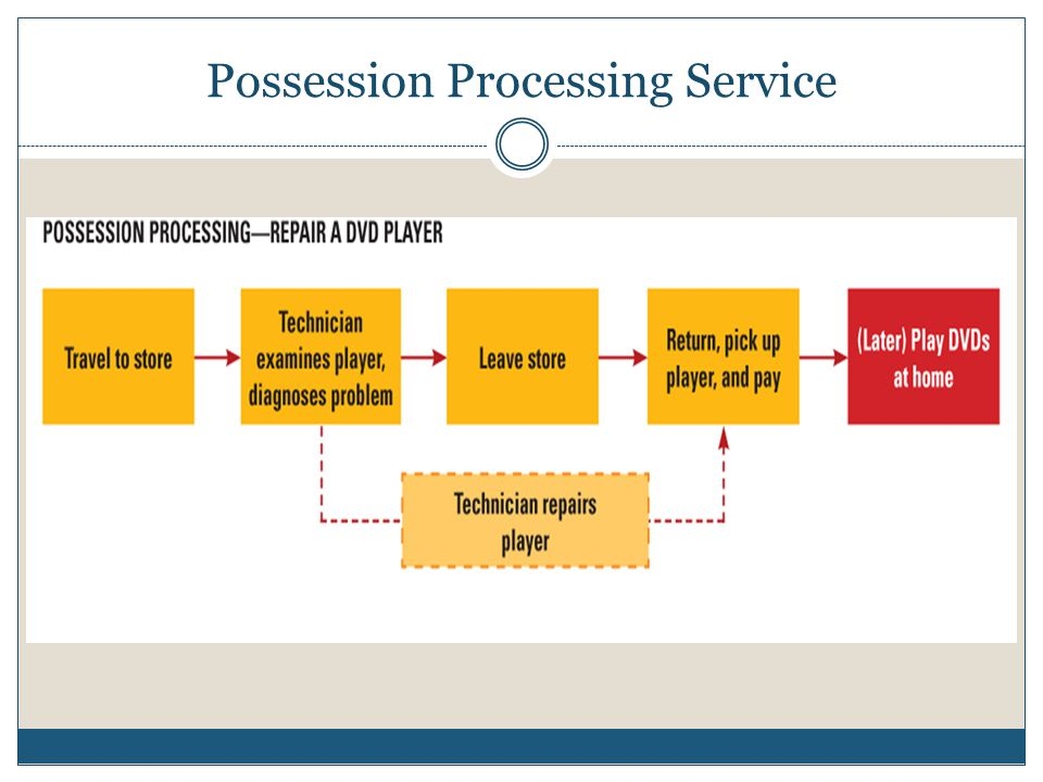 Possession Processing Service