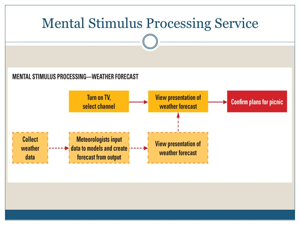 Mental Stimulus Processing Service