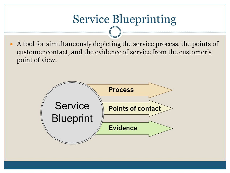 Service Blueprinting Service Blueprint