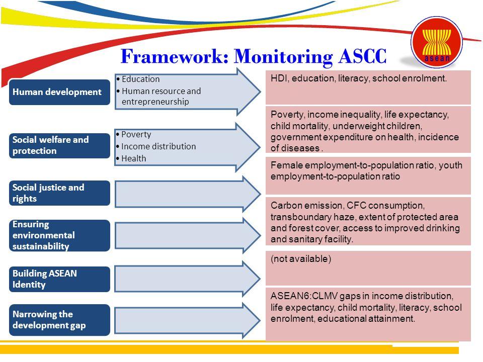 Framework: Monitoring ASCC