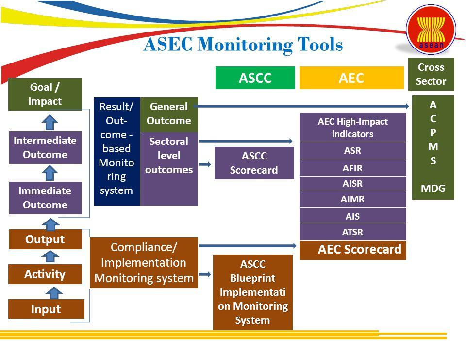 ASEC Monitoring Tools AEC ASCC AEC Scorecard Output