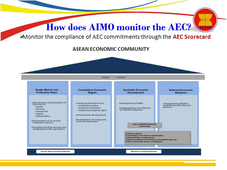 How does AIMO monitor the AEC