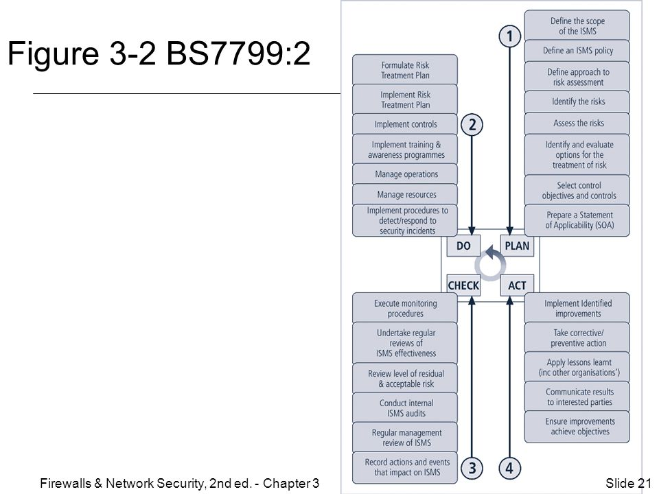 Figure 3-2 BS7799:2 Firewalls & Network Security, 2nd ed. - Chapter 3