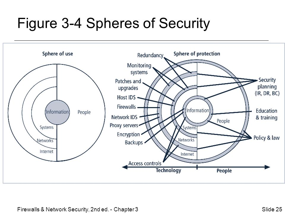 Figure 3-4 Spheres of Security