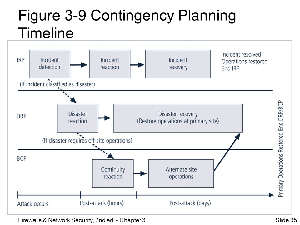 Figure 3-9 Contingency Planning Timeline
