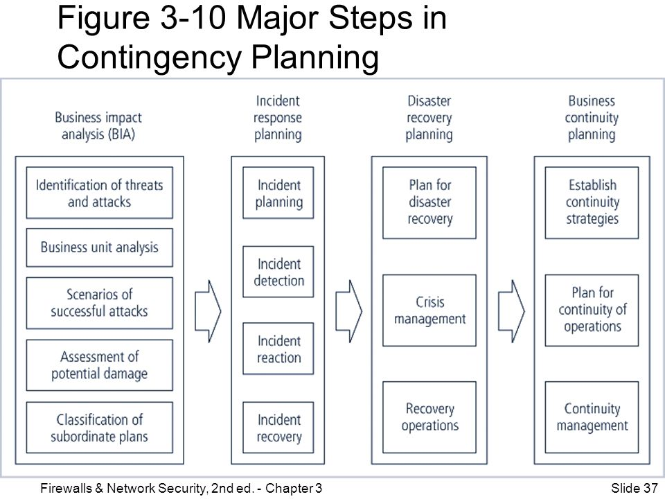 Figure 3-10 Major Steps in Contingency Planning