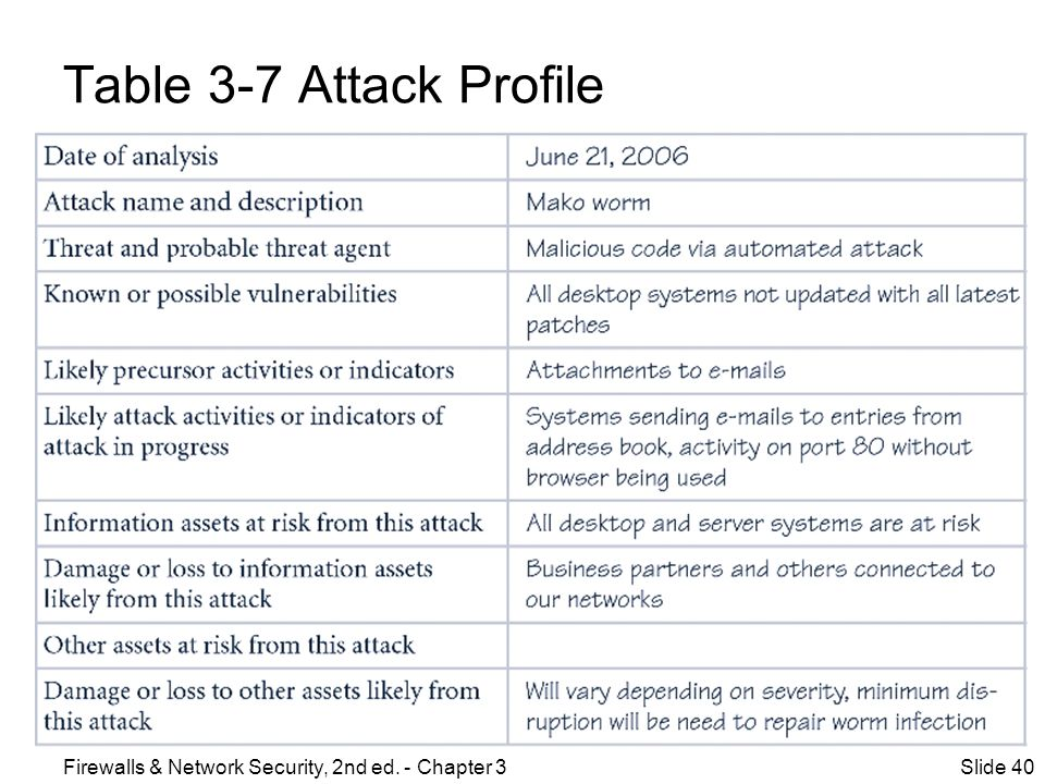 Table 3-7 Attack Profile Firewalls & Network Security, 2nd ed. - Chapter 3