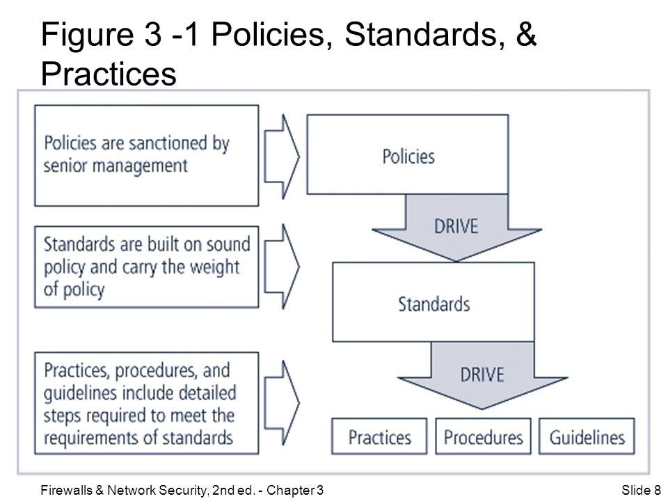 Figure 3 -1 Policies, Standards, & Practices