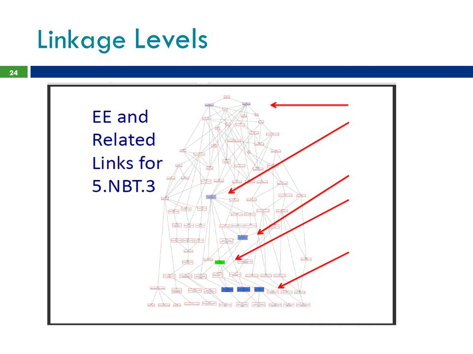 Linkage Levels Linkage levels are always related directly to grade level Essential Elements but extend back to foundational skills.