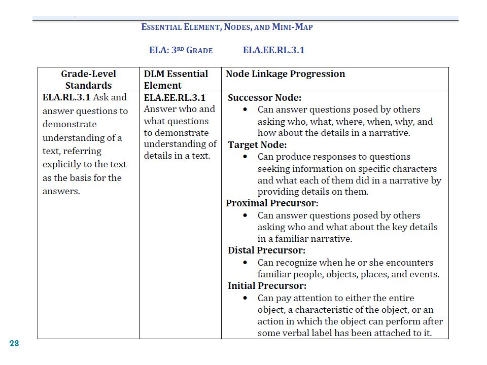 This table shows the Node Linkage Progression and alignment of content standards and EEs. Nodes in the learning map represent specific knowledge, skills, and understandings along those pathways.