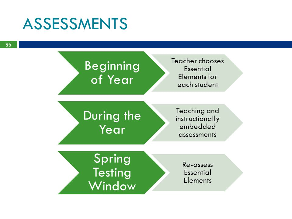 ASSESSMENTS Beginning of Year. Teacher chooses Essential Elements for each student. During the Year.