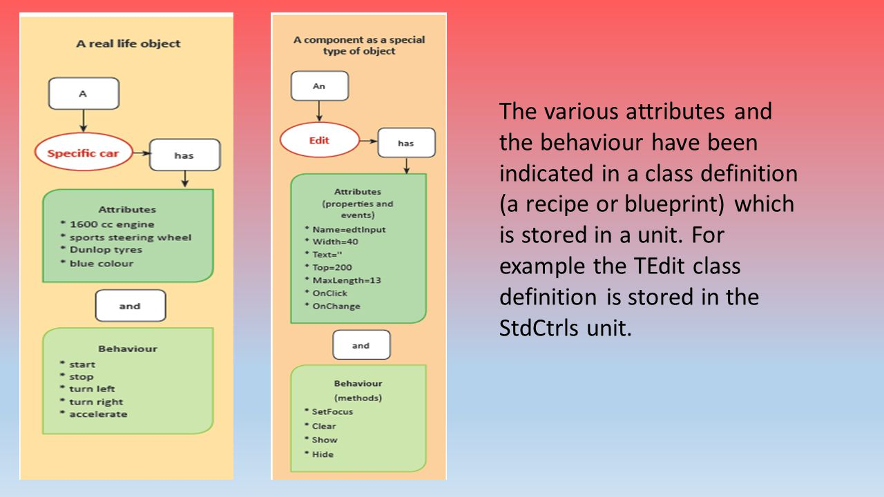 The various attributes and the behaviour have been indicated in a class definition (a recipe or blueprint) which is stored in a unit.