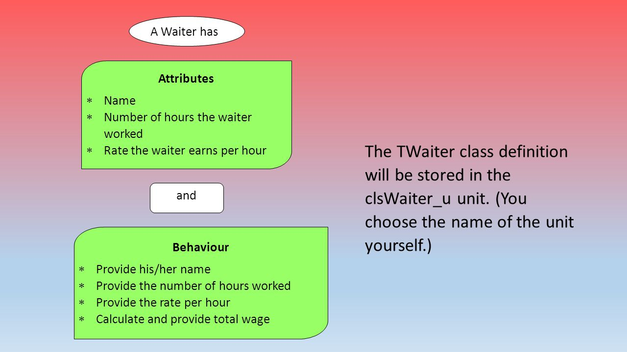 A Waiter has Attributes. Name. Number of hours the waiter worked. Rate the waiter earns per hour.