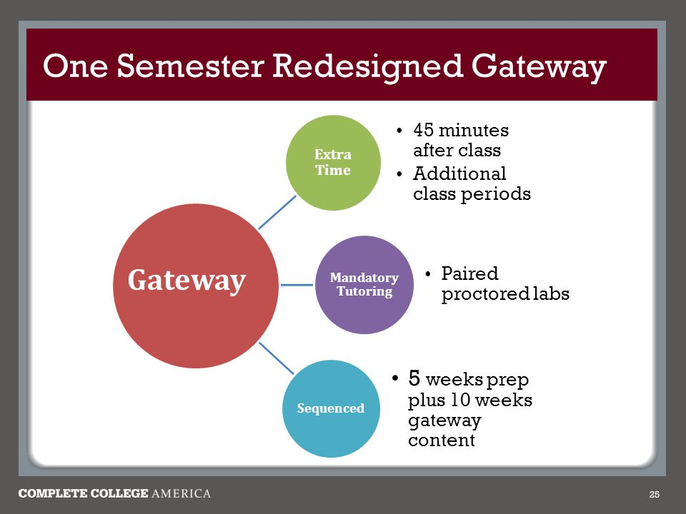 One Semester Redesigned Gateway