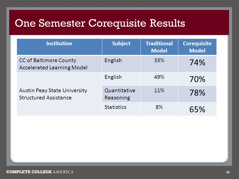 One Semester Corequisite Results