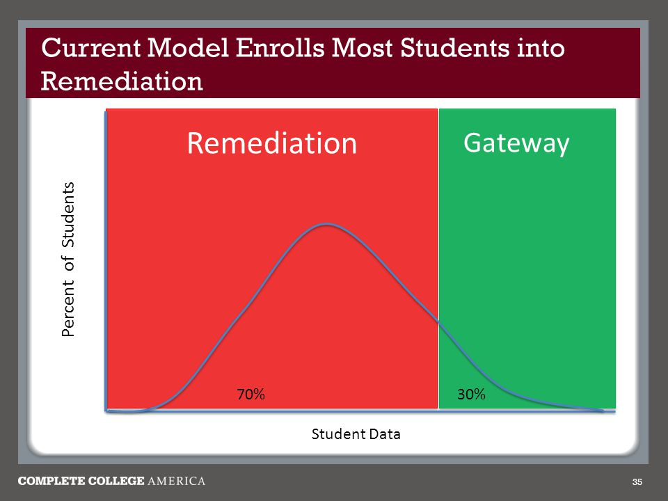 Current Model Enrolls Most Students into Remediation