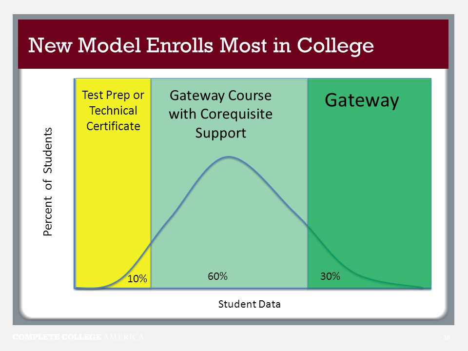 New Model Enrolls Most in College