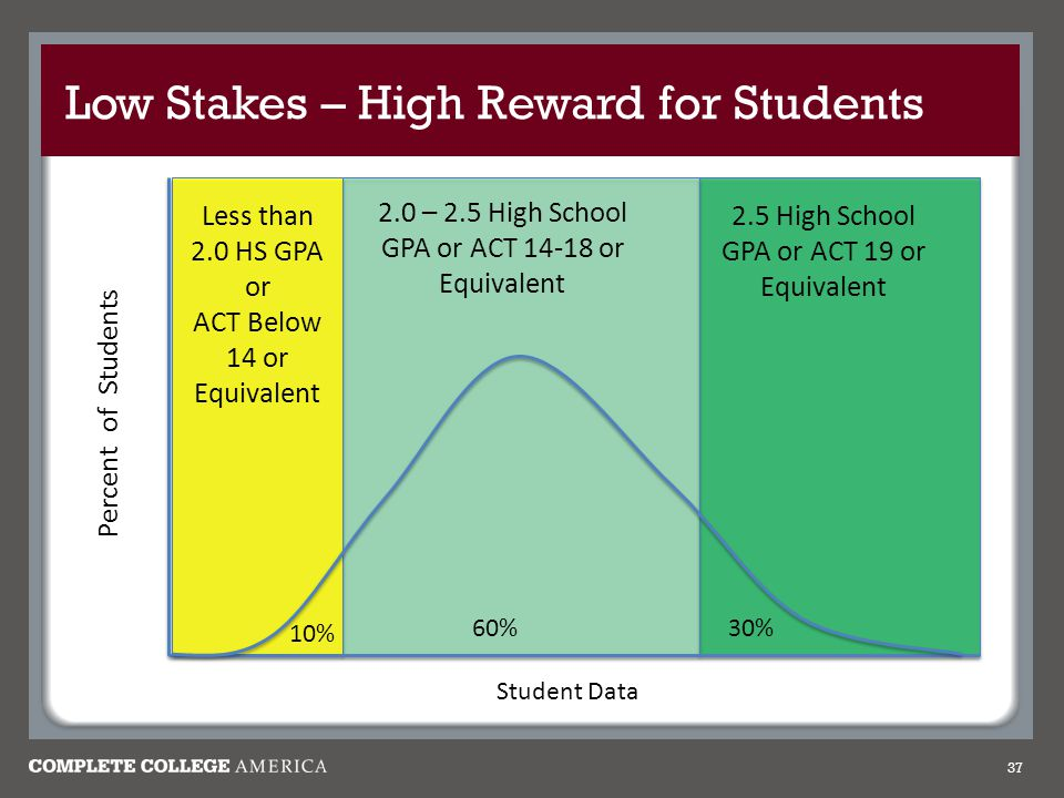 Low Stakes – High Reward for Students