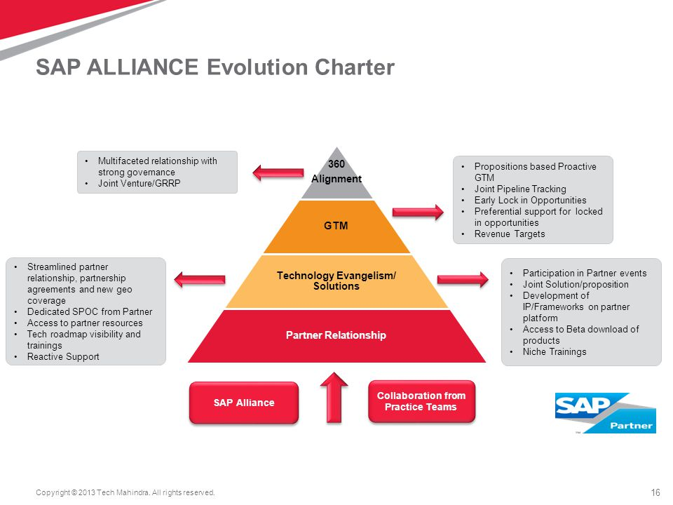 SAP ALLIANCE Evolution Charter