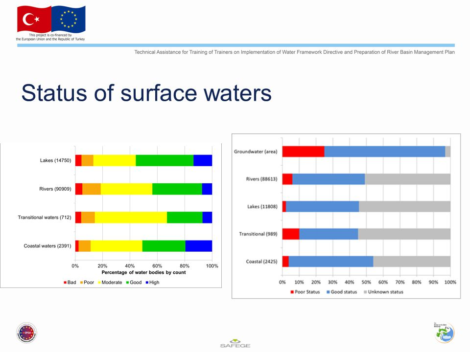 Status of surface waters
