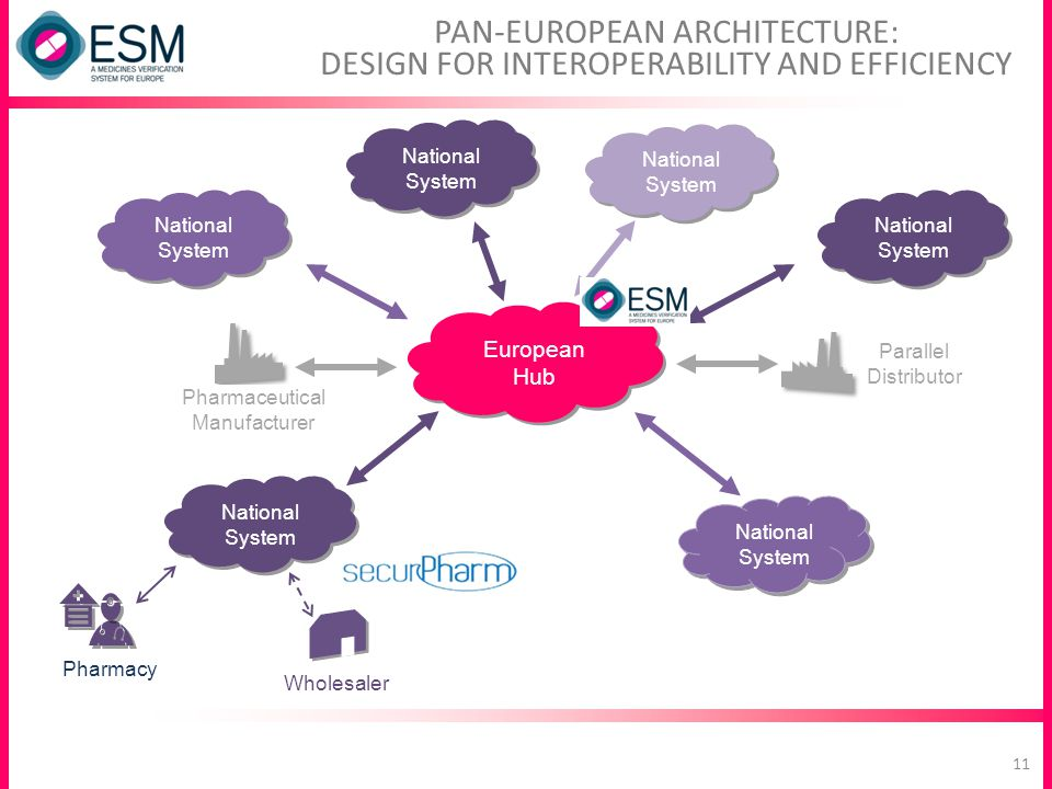 PAN-EUROPEAN ARCHITECTURE: DESIGN FOR INTEROPERABILITY AND EFFICIENCY