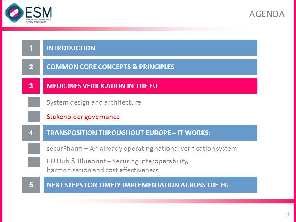 AGENDA MEDICINES VERIFICATION IN THE EU 3