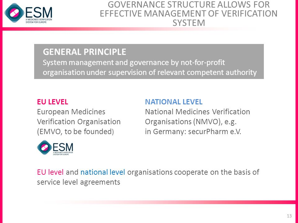 GOVERNANCE STRUCTURE ALLOWS FOR EFFECTIVE MANAGEMENT OF VERIFICATION SYSTEM