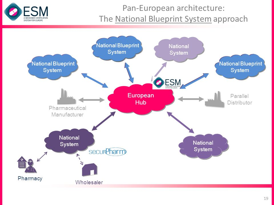 Pan-European architecture: The National Blueprint System approach