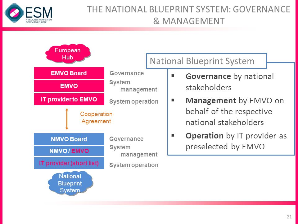THE NATIONAL BLUEPRINT SYSTEM: GOVERNANCE & MANAGEMENT