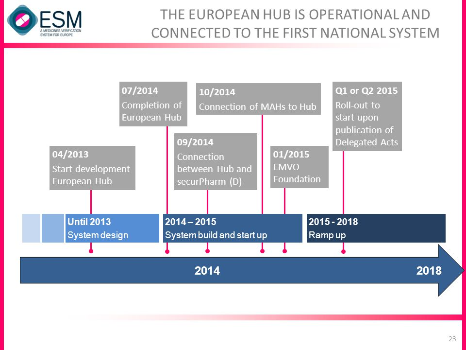 THE EUROPEAN HUB IS OPERATIONAL AND CONNECTED TO THE FIRST NATIONAL SYSTEM