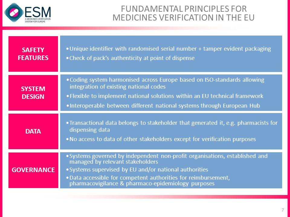 FUNDAMENTAL PRINCIPLES FOR MEDICINES VERIFICATION IN THE EU