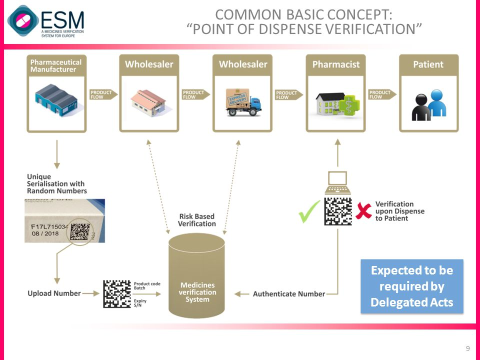 COMMON BASIC CONCEPT: POINT OF DISPENSE VERIFICATION