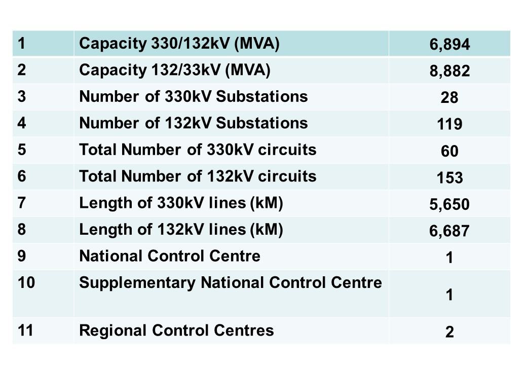 1 Capacity 330/132kV (MVA) 6,894. 2. Capacity 132/33kV (MVA) 8,882. 3. Number of 330kV Substations.
