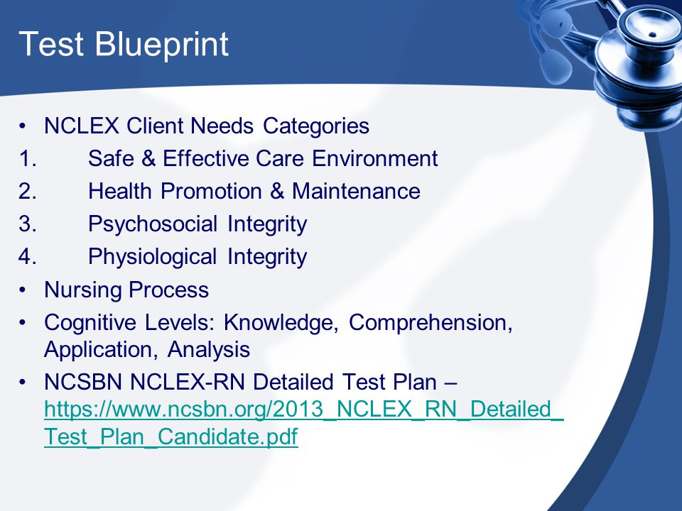Test Blueprint NCLEX Client Needs Categories
