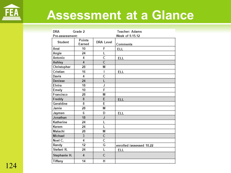 Assessment at a Glance 124 DRA Grade 2 Teacher: Adams Pre-assessment: