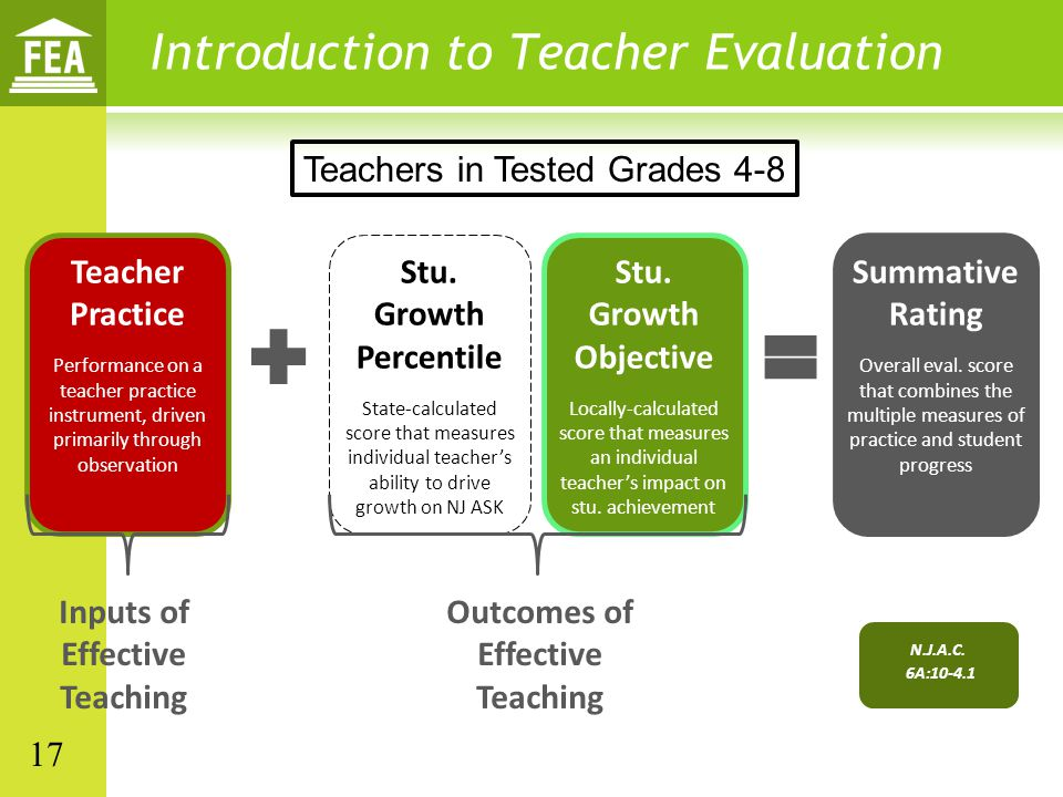 Inputs of Effective Teaching Outcomes of Effective Teaching