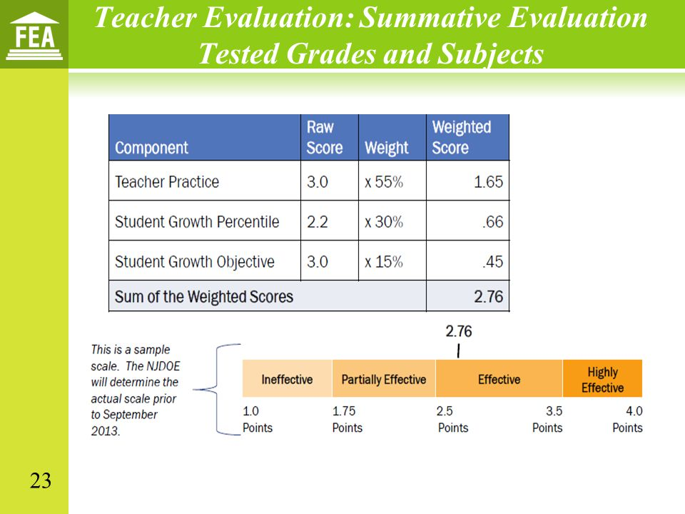 Teacher Evaluation: Summative Evaluation Tested Grades and Subjects