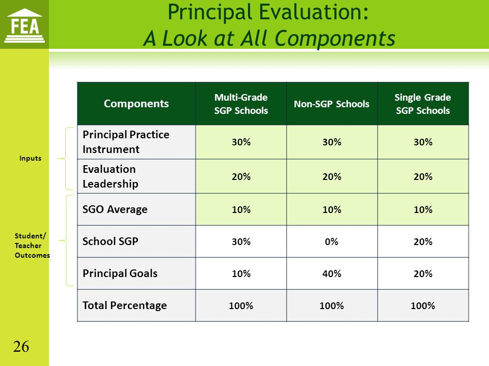 Principal Evaluation: A Look at All Components