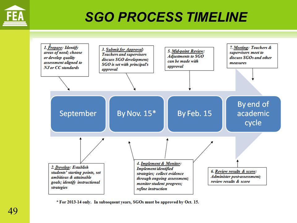 SGO PROCESS TIMELINE