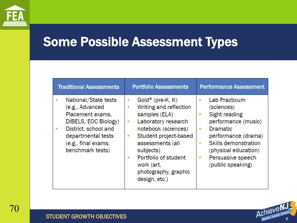 Student Growth Objectives In All Content Areas - Ppt Download