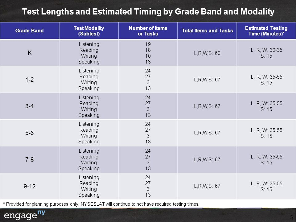 Test Lengths and Estimated Timing by Grade Band and Modality