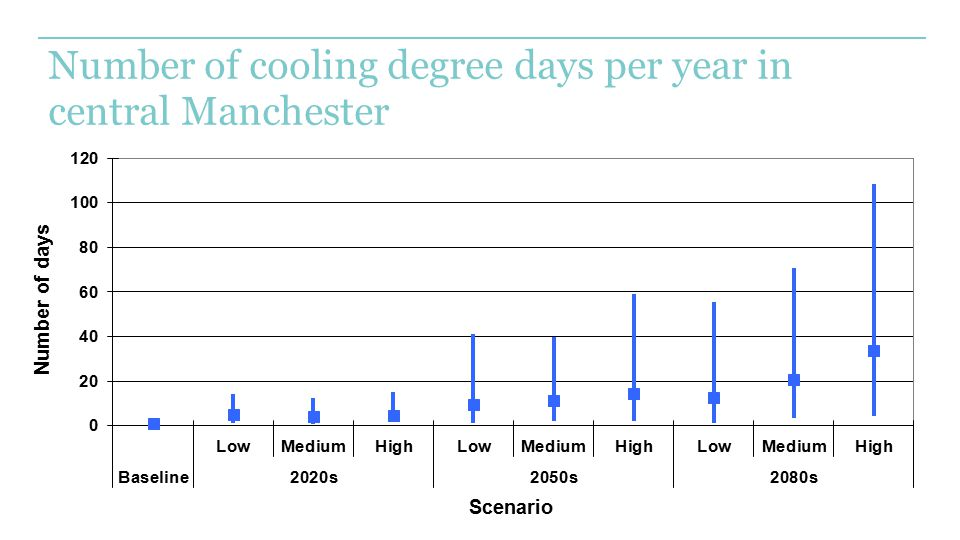 Number of cooling degree days per year in central Manchester