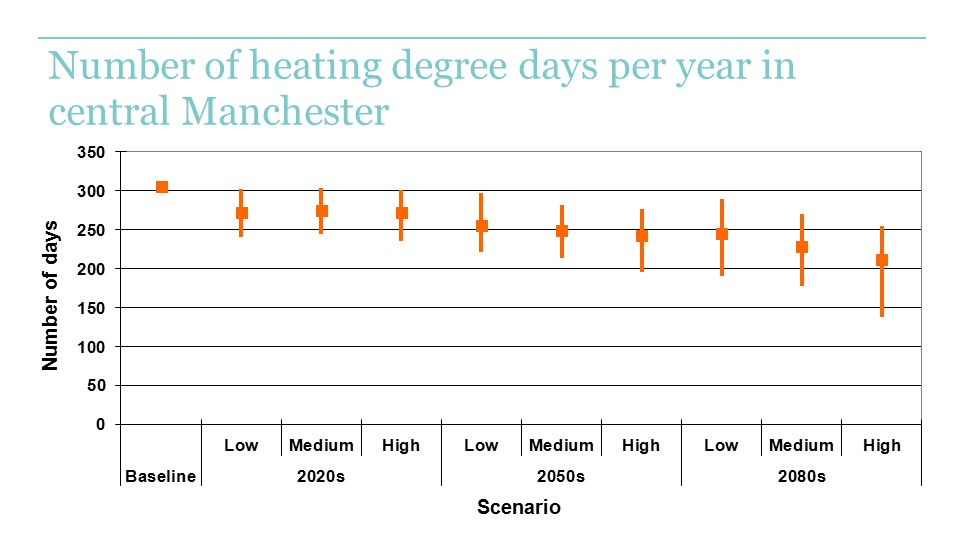 Number of heating degree days per year in central Manchester