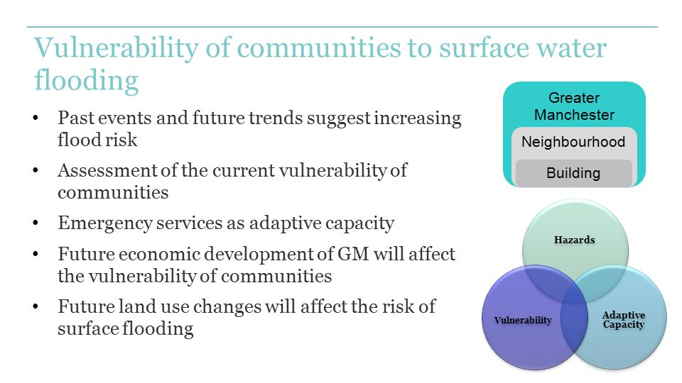 Vulnerability of communities to surface water flooding